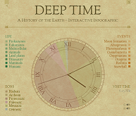 Deep Time Interactive