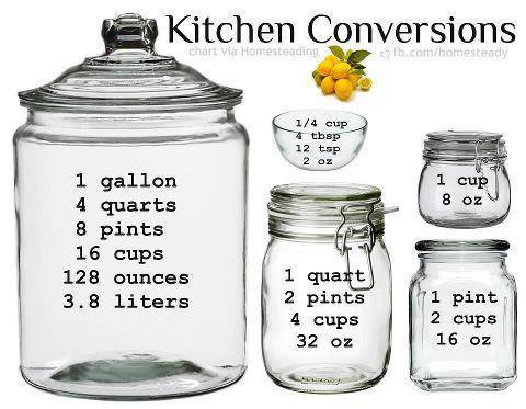 English measure conversions  - kitchen