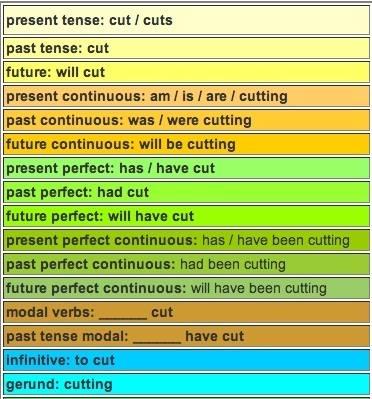 Different tenses ...?